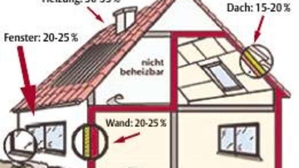 zum tag des energiesparens wie ein haus energetisch sinnvoll saniert werden kann witzenhausen. Black Bedroom Furniture Sets. Home Design Ideas