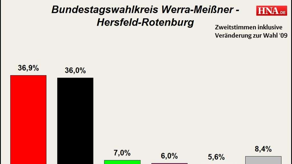 Wahlkreis Werra-Meißner - Hersfeld-Rotenburg: Alle