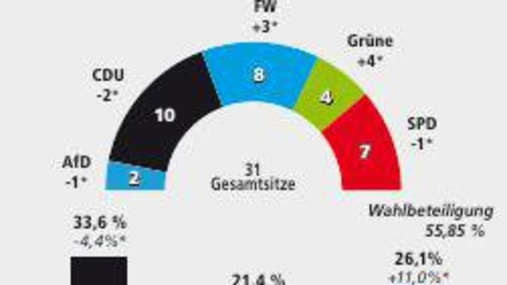 Freie Wähler Europawahl 2021